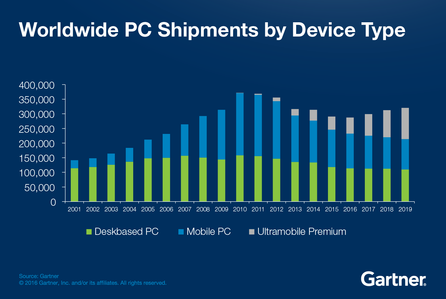 While Pc Sales Decline Pc Gaming Hardware Gains Popularity