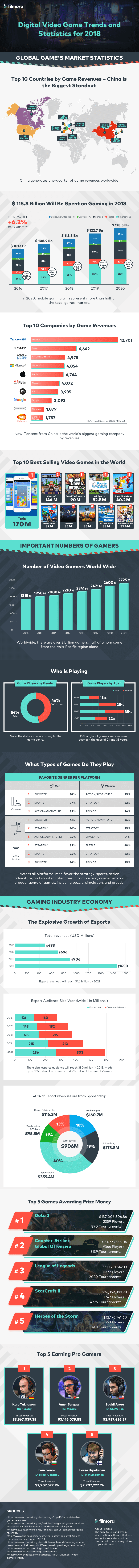 video-game-trends-and-stats